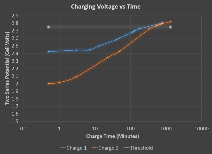 BatteryChargingTime
